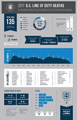 2017 LOD Statistics
