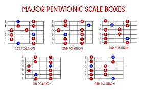 Pentatonics; Guitar Hacks