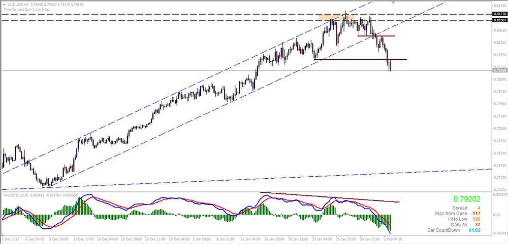 AUDUSD H4 Chart taking a tumble