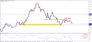 GBPJPY H4 Support