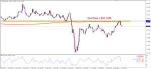 The GBPUSD dropped as expected