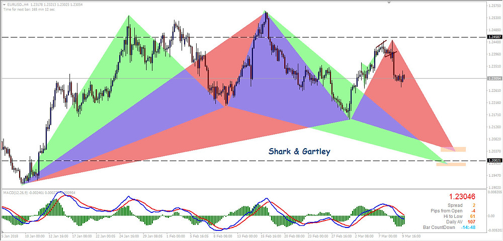 EURUSD H4 Shark & Gartley Patterns