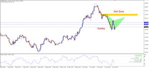 Retracement up for a short trade