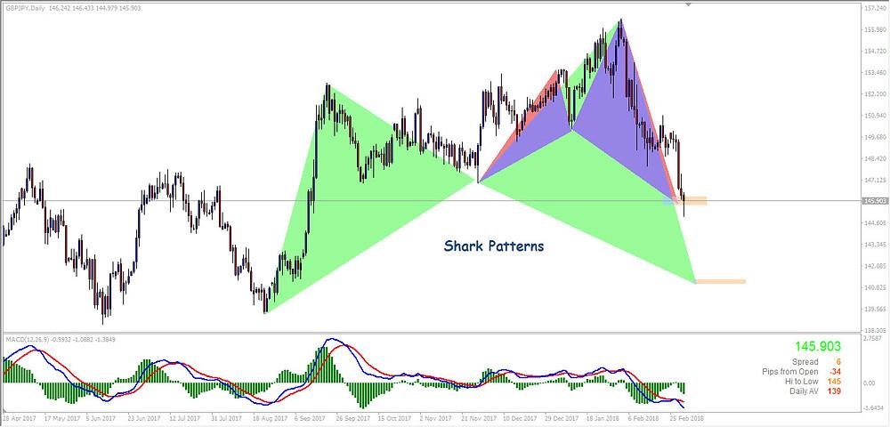 GBPJPY_D1_Shark Patterns