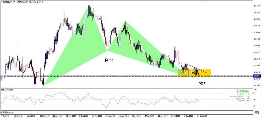 EURSGD Weekly Chart - Bullish Bat