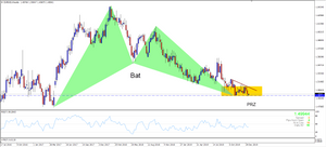 EURSGD Weekly Chart - Bullish Bat