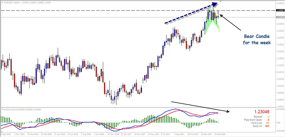 EURUSD Weekly Bearish Divergence