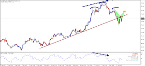 Starting of a new downtrend