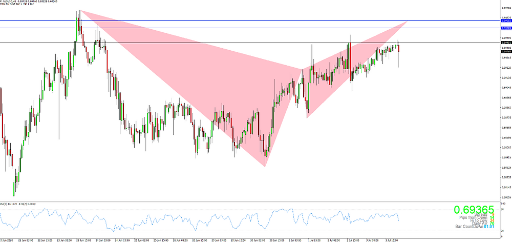 AUDUSD H1 Bearish Deep Gartley