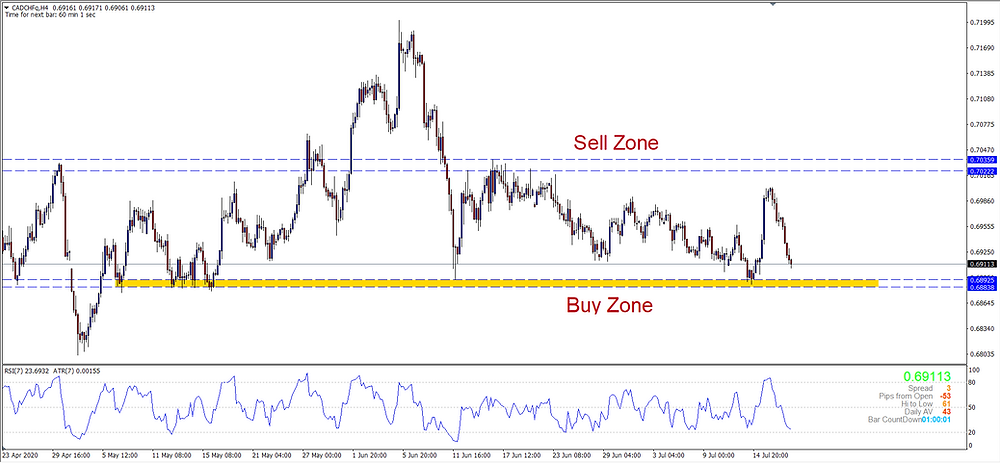 CADCHF H4 Approaching Buy Zone