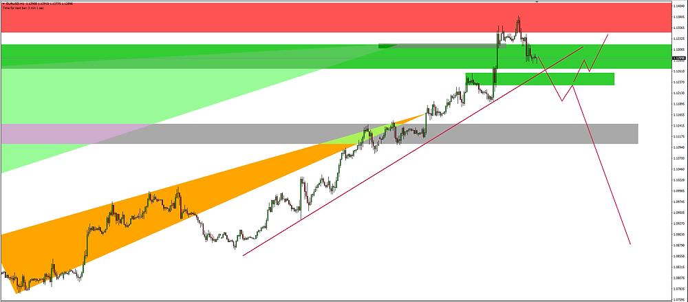 EURUSD Bearish Scenario, short when retraces back to the Sell zone
