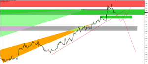 EURUSD Bearish Scenario, short when retraces back to the Sell zone