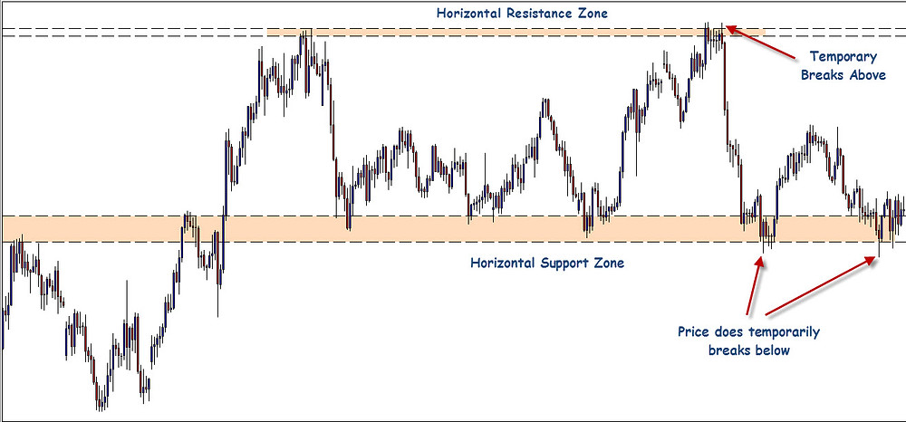 Horizontal Support and Resistance