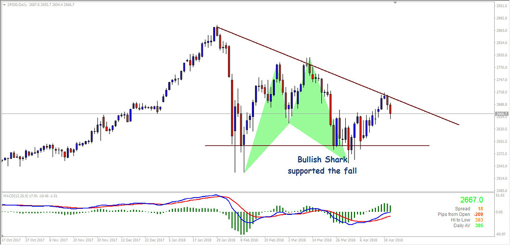 S&P Daily Chart - Support and Resistance