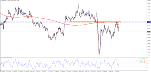 GBPUSD Resisted at Supply Zone and the 200MA