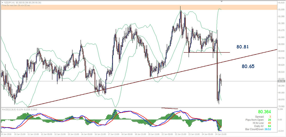 NZDJPY H1 retracement