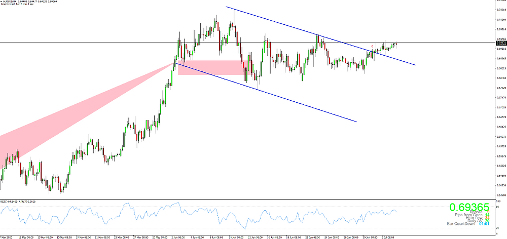AUDUSD H4 breaking above the channel