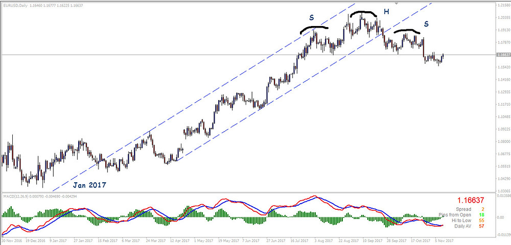 EURUSD Daily Chart - Uptrend