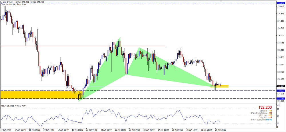 GBPJPY H1 Bullish Gartley