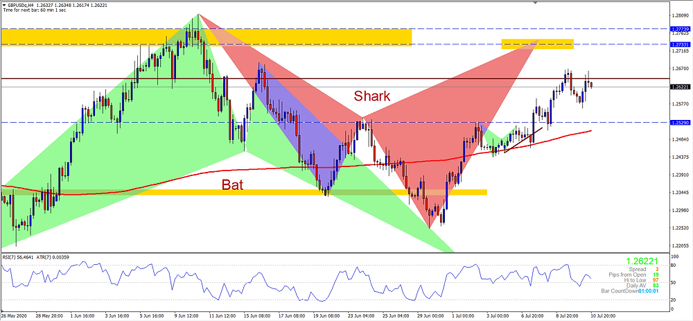 Double Top now or higher to complete Bearish Shark