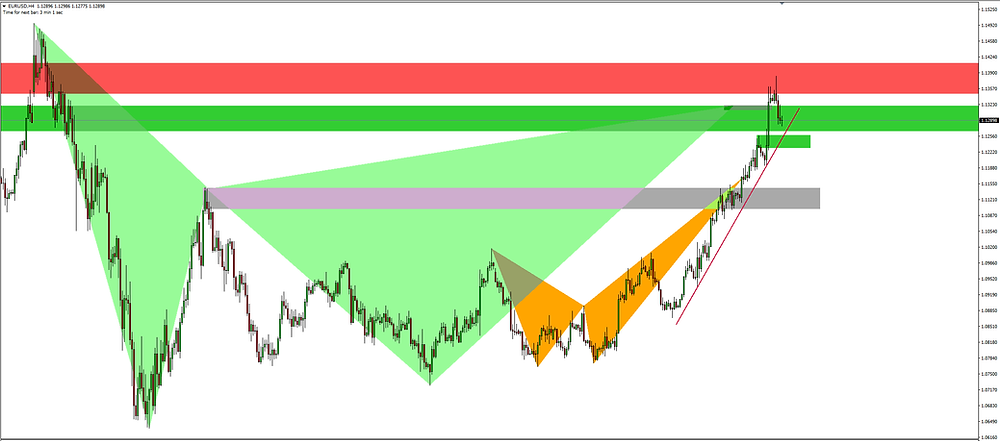 The EURUSD rising as expected to complete the Gartley PatternGartley