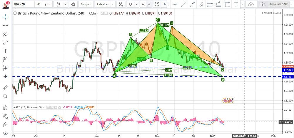 GBPNZD Bat & Shark Pattern