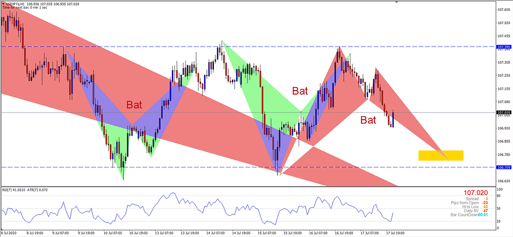 Multiple Bat Formations in the 80 pip range
