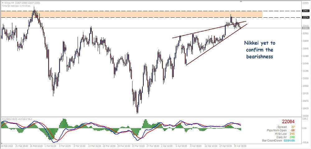 Nikkei H4 Rising Wedge