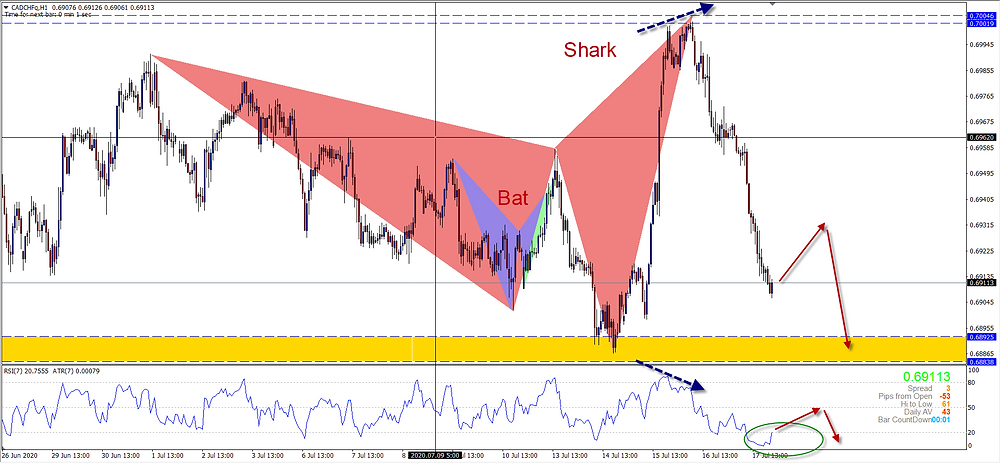 Complex RSI Formation