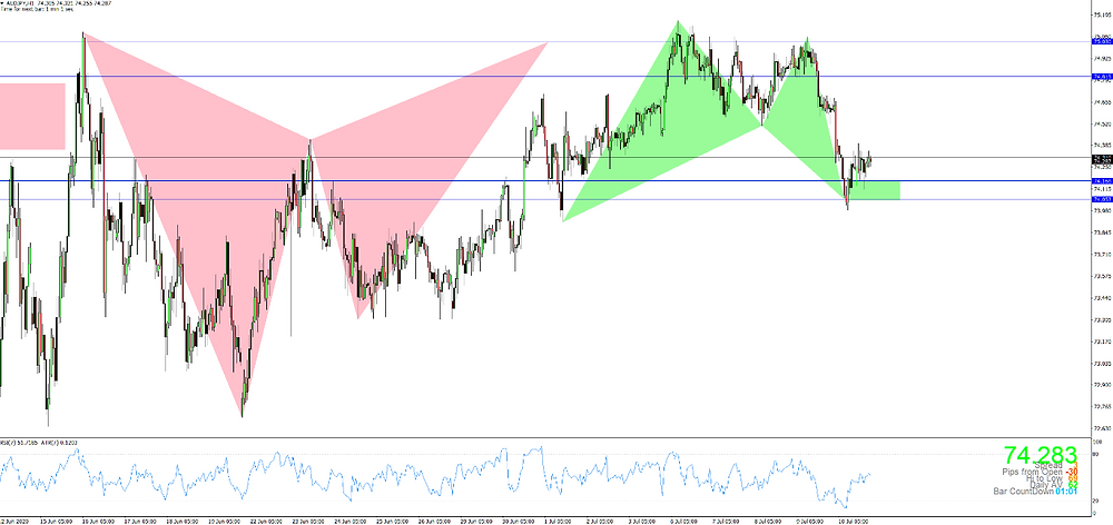 AUDUSD H1 Bullish Bat