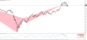 Price reversed after the Bearish Divergence