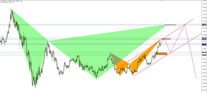 EURUSD H4 Crab and Gartley Pattern
