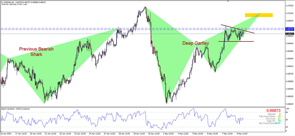 CADCHF Bearish Shark and Bearish Gartley