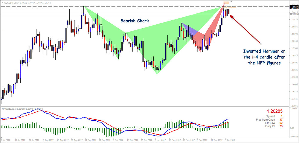 EURUSD Shark Pattern