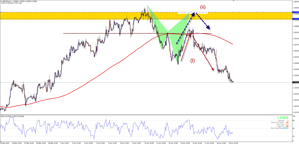 Retrace to a sell zone and fell again