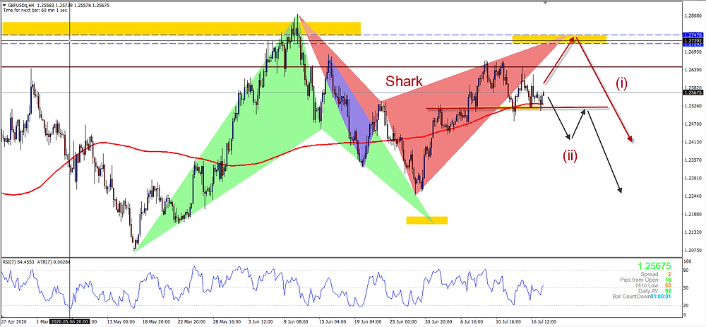 Will this complete the Bearish H4 Shark?