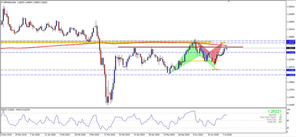 GBPUSD at 200 MA posing as a resistance