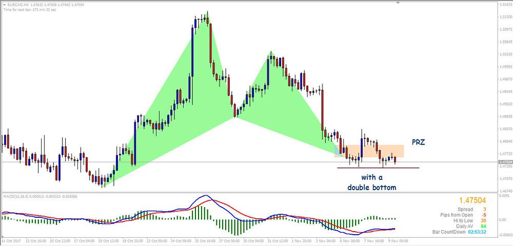 Gartley Pattern EURCAD H4