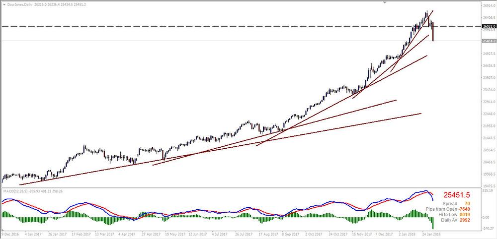 DowJones Index Exponential rise