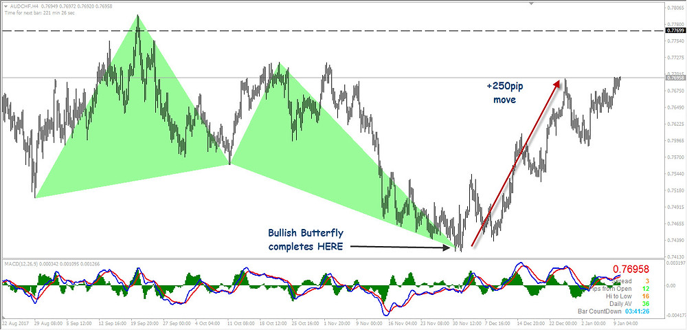 AUDCHF Bullish Butterfly