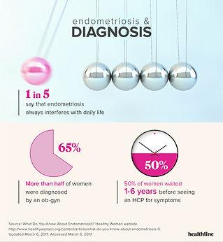 7307-HealthyWomen.org_Endometriosis_Surv