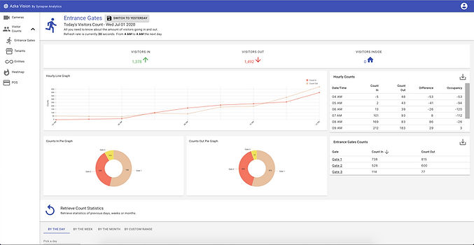 AI Powered Video Analytics Platform Dashboard. Use your monitoring system to your advantage. Azka Vision. Synapse Analytics is a data science and AI company that enables insight driven transformation.