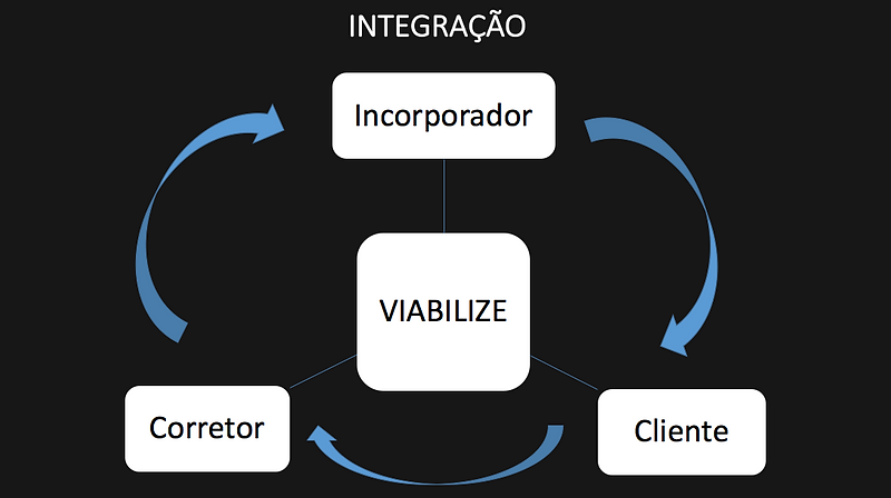 integracao.png