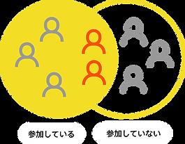 SNSキャンペーン参加者