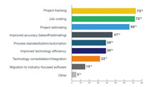 2018 Technology and Software Trends in the Construction Industry