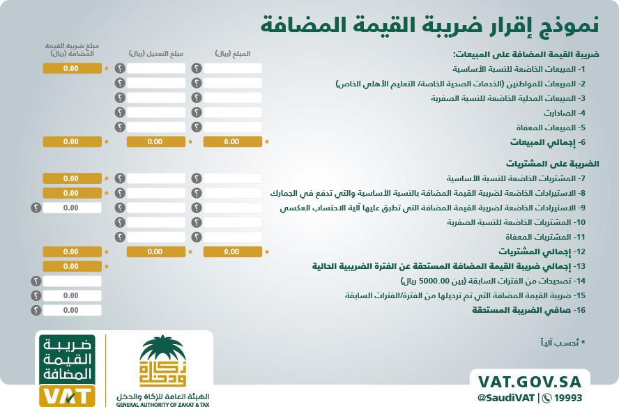 تاريخ تطبيق ضريبة القيمة المضافة 15