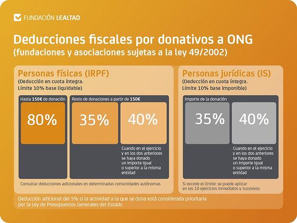 Deducciones-fiscales-donativos-ONG-2020-