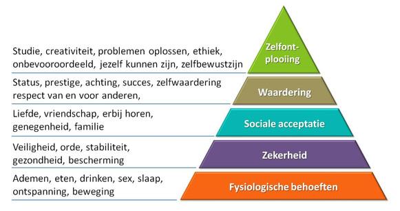 pyramide-van-maslow.jpg