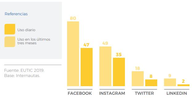 Uso de redes sociales en Uruguay