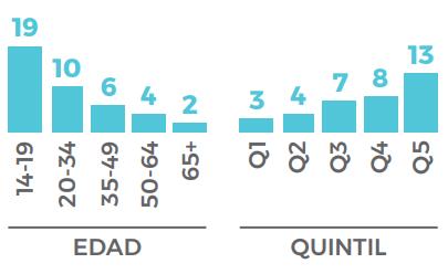 Uso diario de Twitter en Uruguay por edad y NSE. (Fuente: Eutic 2020)